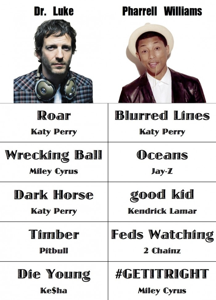 Pharrell Williams vs. Dr. Luke